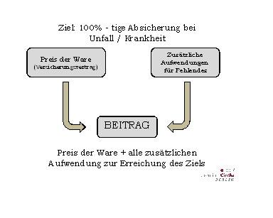 """Beitrag-und-Preis.. PKV-GKV-Kostensteigerung und """"greifbare"""" Leistung"""